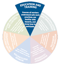 Education and training pie slice graphic