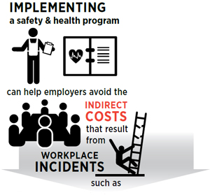 Implementing a safety and health program can help employers avoid the indirect costs that result from workplace incidents such as...