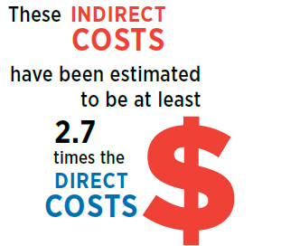 These indirect costs have been estimated to be at least 2.7 times the direct costs