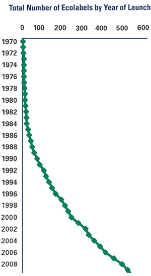 Ecolabel Graph: A simple line shows the total number of ecolabels by year of launch. It ranges from zero ecolabels in 1970 to over 500 ecolabels in 2012. It also demonstrates that there were limited numbers of ecolabels until the mid-1980s, then a rapid growth from around 1988 to 2009 - multiplying the total number by five - then reaching a plateau in 2010-2012.