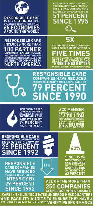 American Chemistry Council's Responsible Care Program: Graphic shows the accomblishments of the Responsible Care Program, including: -Responsible Care is a global initiative, practiced today in mire than 65 economies around the world. - Responsible Care companies voluntarily track process safety incidents and have reduced their occurence by 51 percent since 1995. - Responsible Care includes more than 100 partner companies, extending safe management of chemicals to leading transportation, storage and distribution companies in North America. - Responsible Care companies have a worker safety rate that is five times better than the U.S. manufacturing sector as a while, and three times better than the business of chemistry overall. - Responsible Care companies have reduced recordable injury and illness rates by 79 percent since 1990. - Responsible Care companies reduced hazardous releases to the air, land and water by 74 percent from 1988 to 2014. - ACC member companies invested $14 billion to further enhance security at their facilities over the last decade. - Responsible Care companies have improved their energy efficiency by 25 percent since 1992. - Since 1995, Responsible Care companies have decreased distribution incidents by 62 percent. - Responsible Care companies have reduced their greenhouse gas intensity by 29 percent since 1992. - All of the more than 250 companies taking part in Responsible Care in the United States undergo headquarters and facility audits to ensure they have a structure and system in place to verify performance.