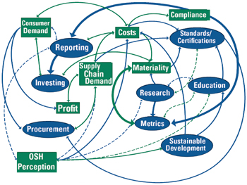 Mental Model of Sustainability Landscape: Image shows a systems diagram illustrating the relationships between different areas of sustainability activity (reporting, investing, procurement, research, metrics, education, standards/certifications, sustainable development) and drivers and leverage points (consumer demand, supply chain demand, profit, costs, OSH perception, materiality, compliance) by connecting them with arrows of different magnitudes and directionality (hashed lines, solid lines, pointing in one direction, pointing in both directions).