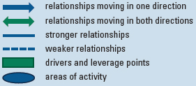 Key for the diagram showing the arrows and areas of activity, drivers and leverage points, weaker relationships symbolized