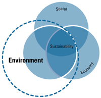 Three Venn Diagram: Diagram shows the three pillars of sustainability -- social, environment, economy -- as three overlapping circles. The intersection of these circles represents sustainability. The environment circle is shown larger to emphasize the current focus on the environmental aspects of sustainability.