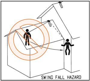 Diagram 3- a swing hazard for anchor points