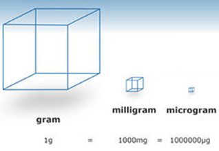 photo from the University of Waikato, showing equivalence between grams, milligrams, and micrograms.