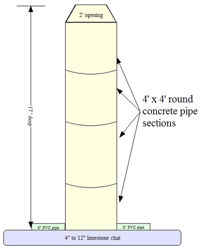 confined space limestone chat