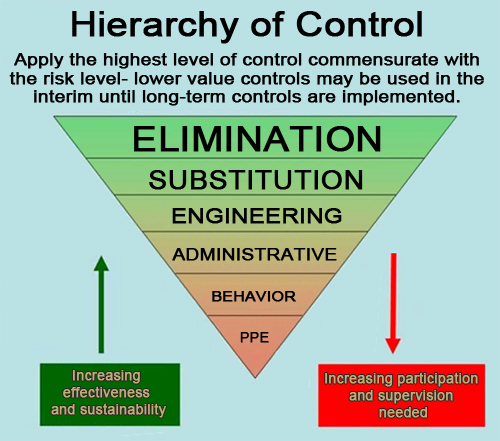 Figure 2: Hierarchy of Control