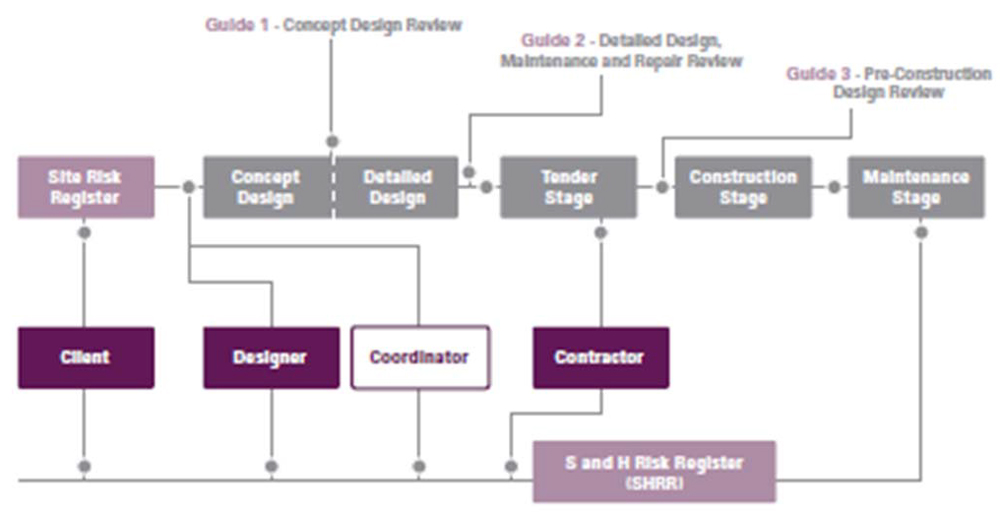 Concept design guide through to Sand H Risk Register
