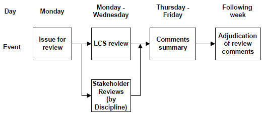 Day, Event, Figure 5: Design Review Schedule