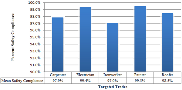 Percent Safety Compliance vs. Targeted Trades