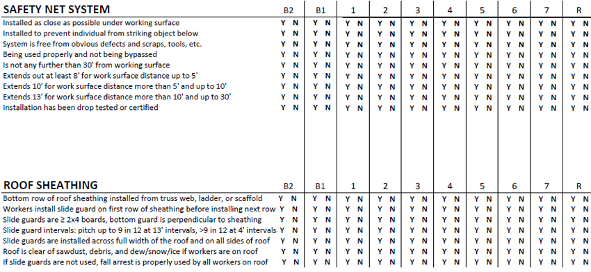Safety Net System and Roof Sheating categories on survey