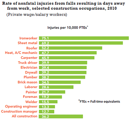 eLCOSH : Fall Hazards in Commercial Construction: Lessons