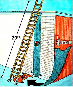20 foot ladder propped against a 16 ft. wall with legs 4 ft away from the wall.