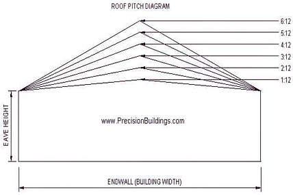 Roof pitch diagram