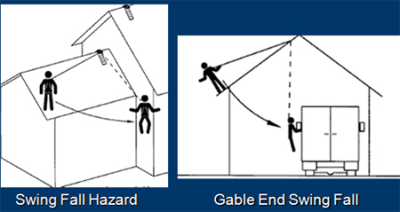 fall swing hazards