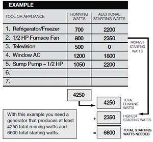 eLCOSH : 2-hr Generator Safety Awareness Instructor Guide