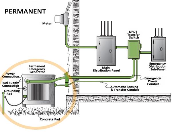 Portable Generator Sub Panel Wiring Diagrams on generator sub panel grounding diagram, generator transfer switch wiring diagram, generator sub panel transfer switch, generator circuit breaker wiring diagram, generator installation wiring diagram,