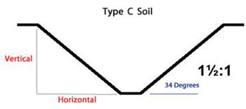 Type C soil requirements