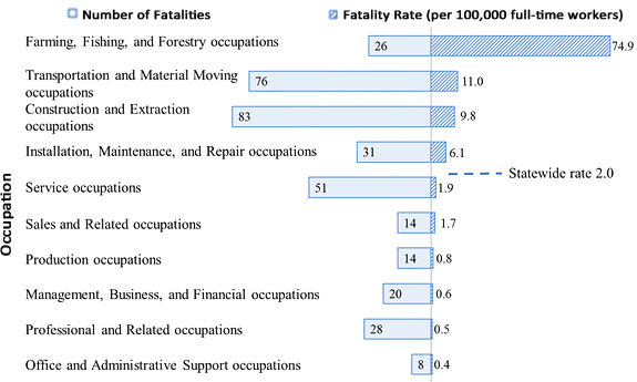 Denominator Source: BLS Current Population Survey Workforce Estimates,  2008 2013. NOTE: Information About Occupation Was Unavailable For Two  Fatalities.