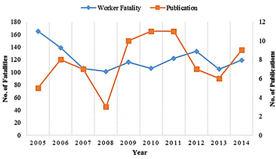 line graph providing support that fatalities progressively fall with publishing of publications