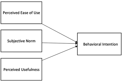 model toward behavior