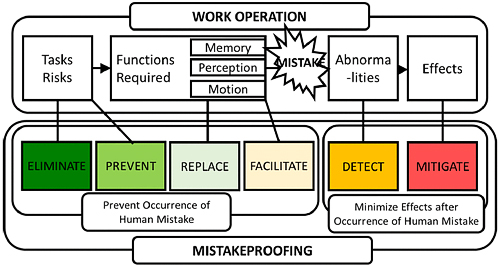 Mistakeproofing model